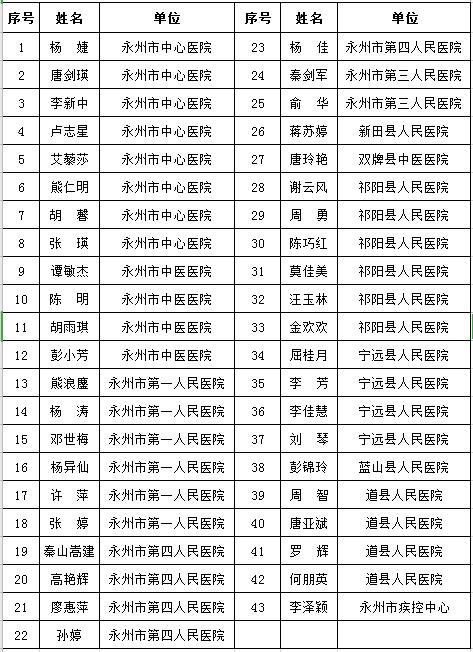 """永州市为43名支援湖北医疗队员颁发""""湖南好人""""证书"""
